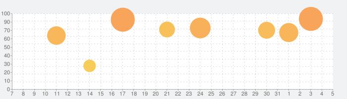 コトダマン-共闘ことばRPGの話題指数グラフ(4月5日(日))