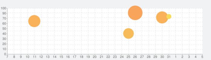 マイ・チャイルド・レーベンスボルンの話題指数グラフ(8月5日(水))