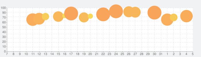 ドラゴンクエストモンスターズ テリーのワンダーランドSPの話題指数グラフ(8月5日(水))