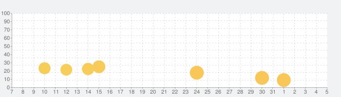Ball Pass 3Dの話題指数グラフ(6月5日(金))