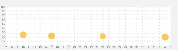約束のネバーランド~狩庭からの脱走~の話題指数グラフ(8月5日(木))