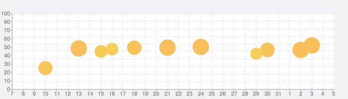 Wildfulness 2 - 自然音でリラックスの話題指数グラフ(4月5日(日))