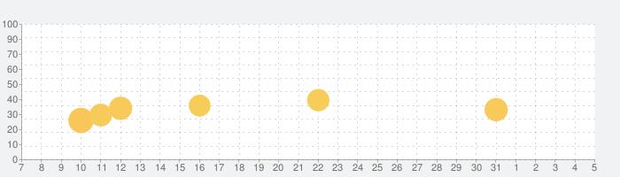 Ninimaths 暗算アプリの話題指数グラフ(8月5日(水))