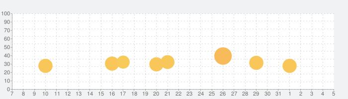 スペースインベーダーの話題指数グラフ(8月5日(木))