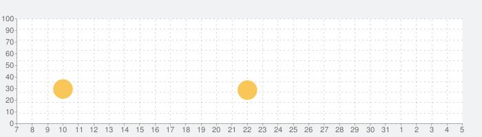 Bridge Constructorの話題指数グラフ(4月5日(日))