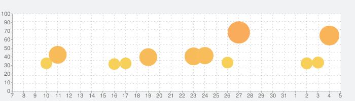 超次元彼女: 神姫放置の幻想楽園の話題指数グラフ(6月5日(金))