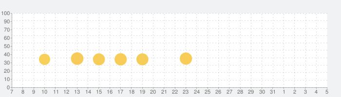 Turbo Starsの話題指数グラフ(6月5日(金))