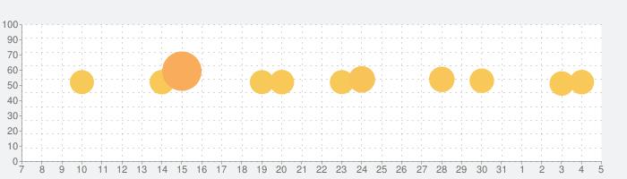睡眠アプリの話題指数グラフ(4月5日(日))