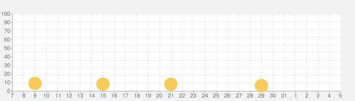 伸ばせ!納豆!の話題指数グラフ(8月5日(木))