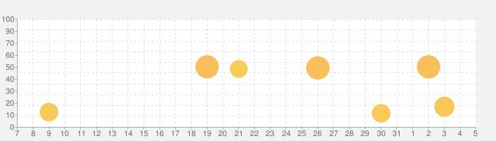 Intune ポータル サイトの話題指数グラフ(8月5日(木))