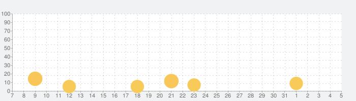 Beat Jumper - EDM up!の話題指数グラフ(8月5日(水))
