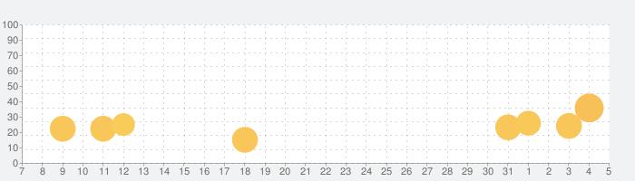 おわかれのほしの話題指数グラフ(8月5日(水))