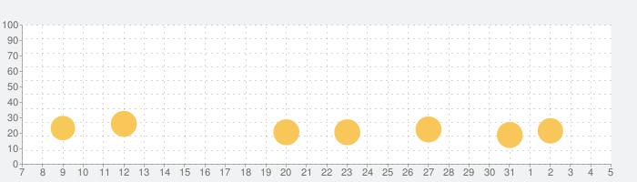 Royal Farmの話題指数グラフ(8月5日(水))