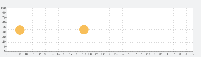 Tayasui Doodle Bookの話題指数グラフ(6月5日(金))
