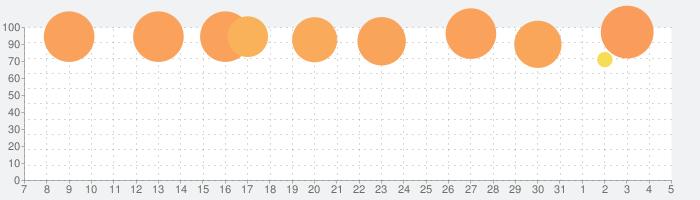 eFootball ウイニングイレブン 2020の話題指数グラフ(8月5日(水))