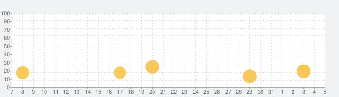 Sdorica(スドリカ)の話題指数グラフ(6月5日(金))