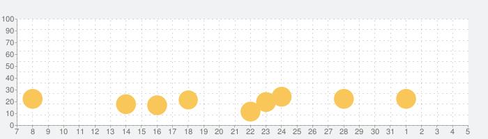初音ミクぐらふぃコレクション なぞの音楽すい星の話題指数グラフ(8月5日(水))