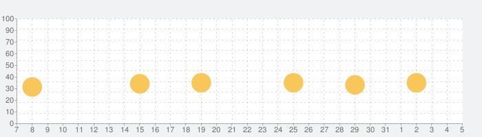 ナイティナイト リトルシープ!の話題指数グラフ(6月5日(金))