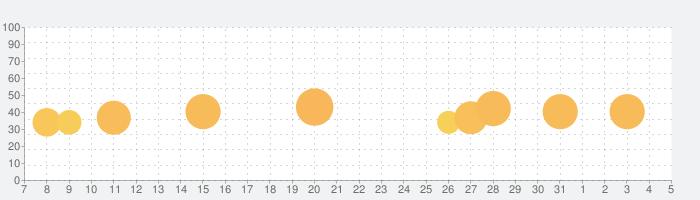 クリプト・オブ・ネクロダンサーの話題指数グラフ(8月5日(水))