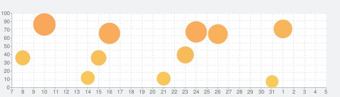 FINAL FANTASY BRAVE EXVIUSの話題指数グラフ(4月5日(日))