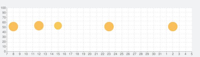 英会話「ネイティブ1000人と作った英会話~旅行英会話編~」の話題指数グラフ(8月5日(水))