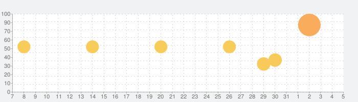 楽天Edyでキャッシュレス!:ポイントがドンドン貯まる便利でお得な電子マネーの話題指数グラフ(6月5日(金))