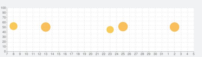 音声通訳 Proの話題指数グラフ(4月5日(日))