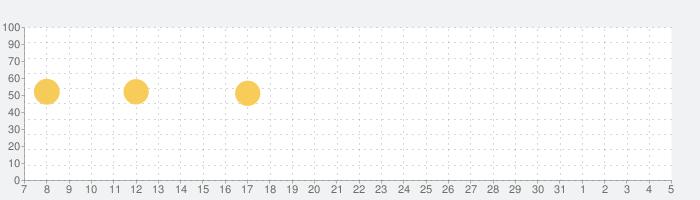 adidas Training - 自重トレーニング専用筋トレアプリ by runtasticの話題指数グラフ(6月5日(金))