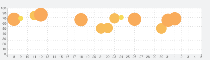 TO-FU おっ!すし屋さん2の話題指数グラフ(8月5日(水))