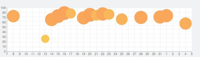 CamScanner+の話題指数グラフ(8月5日(水))