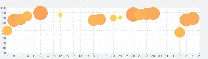 Sky 星を紡ぐ子どもたちの話題指数グラフ(4月5日(日))