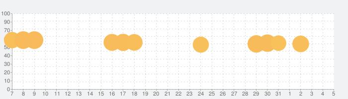 1010ブロックパズル古典 ゲーム無料 2020の話題指数グラフ(6月5日(金))