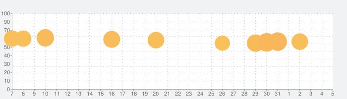 パズにゃんの話題指数グラフ(8月5日(水))
