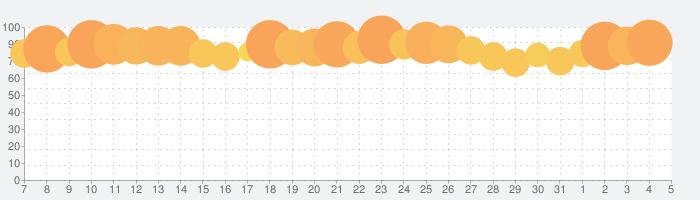 新三國志:育成型戦略シミュレーションゲームの話題指数グラフ(6月5日(金))