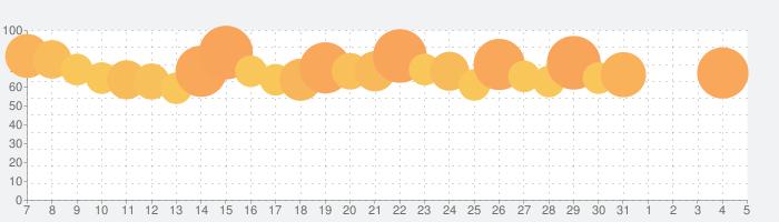 SHOWROOM-ライブ配信ならショールームの話題指数グラフ(4月5日(日))