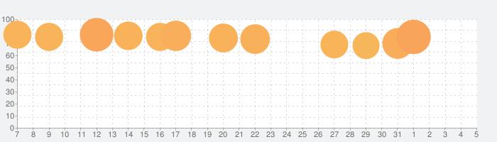 YouTube Musicの話題指数グラフ(8月5日(木))