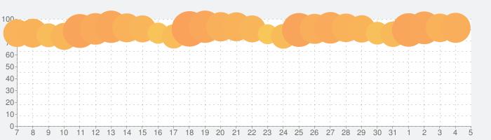 Google 翻訳の話題指数グラフ(6月5日(金))
