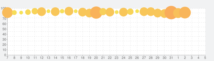 ラブライブ!スクールアイドルフェスティバル(スクフェス) - 大人気リズムゲームの話題指数グラフ(8月5日(水))