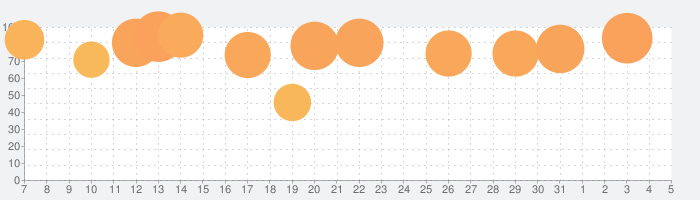 三國志天下布武の話題指数グラフ(8月5日(木))