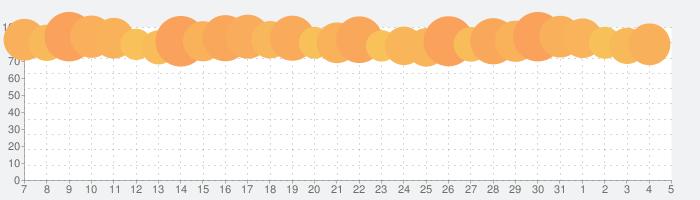 ヒューマン・アナトミー・アトラス2021の話題指数グラフ(8月5日(水))