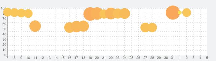 城とドラゴンの話題指数グラフ(8月5日(水))