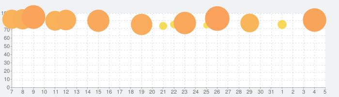 幻想神域2 -AURA KINGDOM-の話題指数グラフ(8月5日(水))