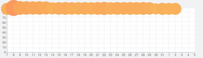 レッド:プライドオブエデン-プラエデの話題指数グラフ(8月5日(水))