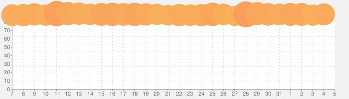 リネージュ2 レボリューションの話題指数グラフ(6月5日(金))