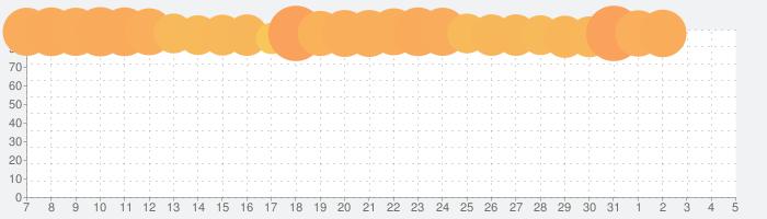 ファイアーエムブレム  ヒーローズの話題指数グラフ(4月5日(日))