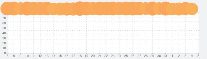 DEEMOの話題指数グラフ(4月5日(日))