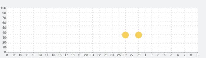 BTS WORLDの話題指数グラフ(3月9日(火))
