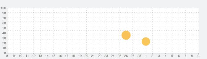 Analog Jejuの話題指数グラフ(3月9日(火))