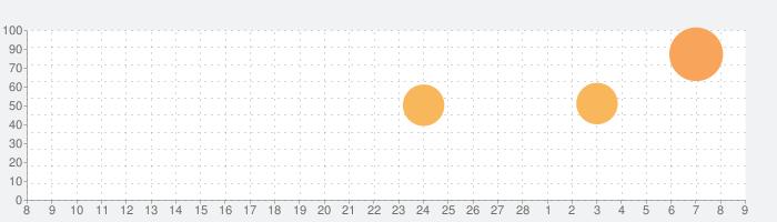 ユーチューバーライフ: ゲーミングチャンネルの話題指数グラフ(3月9日(火))