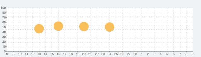 アクセス独和辞典の話題指数グラフ(3月9日(火))
